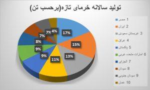 فروش خرما ایران